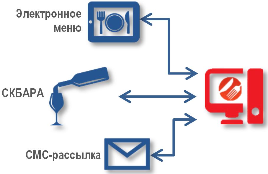 РестАрт. Интеграция со сторонними программными продуктами